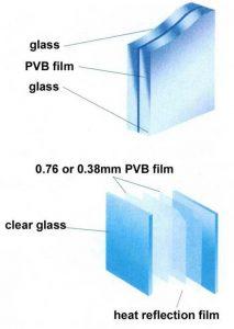 ساختار شیشه های لمینت